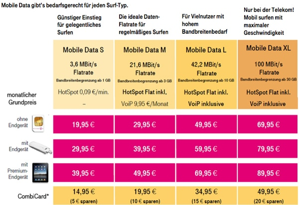 Telekom Mobile Data Tarife