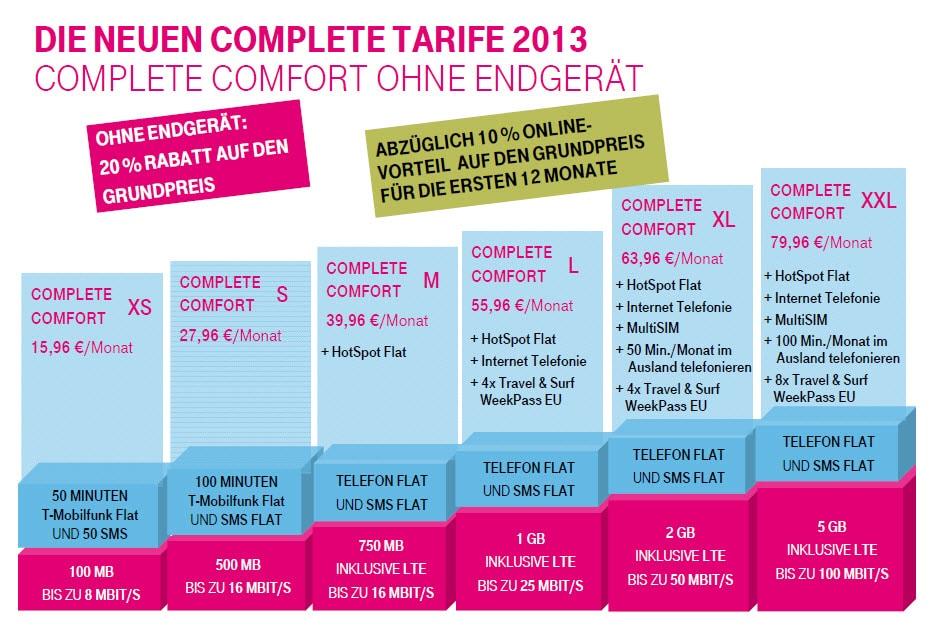 Telekom Complete Comfort Xs S M L Xl Xxl Tarif Angebotede